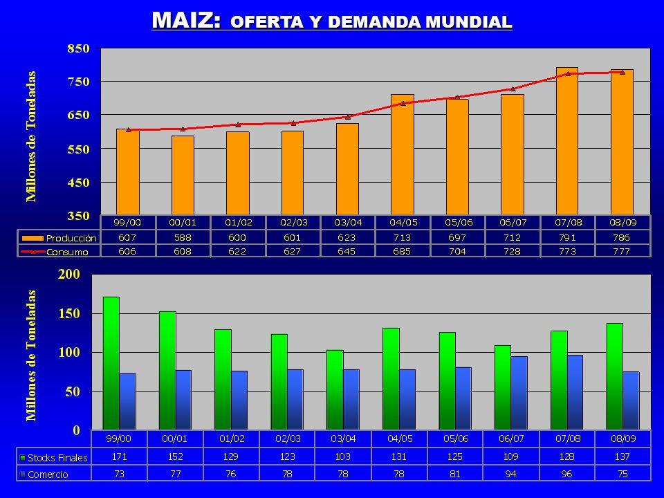MAIZ: OFERTA Y DEMANDA MUNDIAL