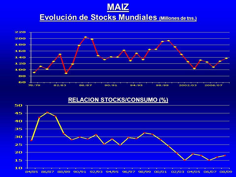 MAIZ Evolución de Stocks Mundiales (Millones de tns.) RELACION STOCKS/CONSUMO (%)