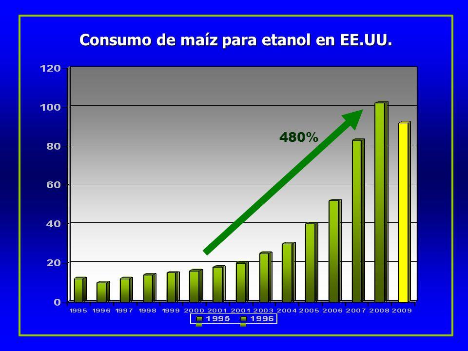 Consumo de maíz para etanol en EE.UU. 480%