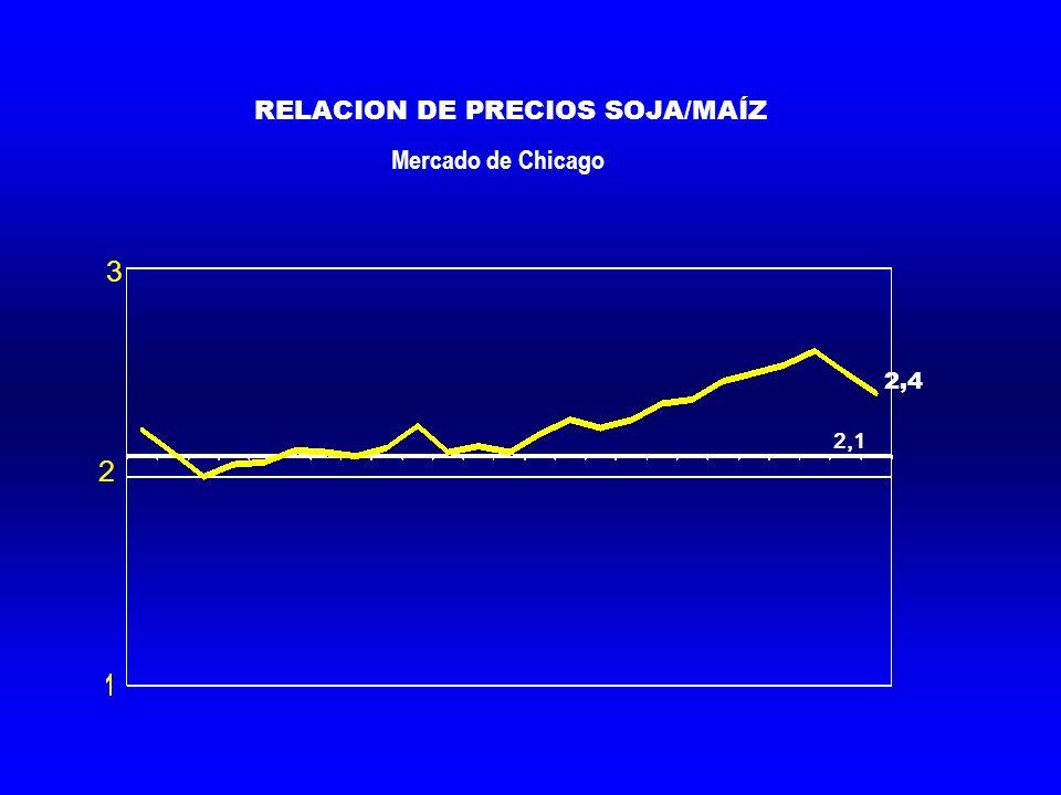 RELACION DE PRECIOS SOJA/MAÍZ Mercado de Chicago 3 2 2,1 2,4