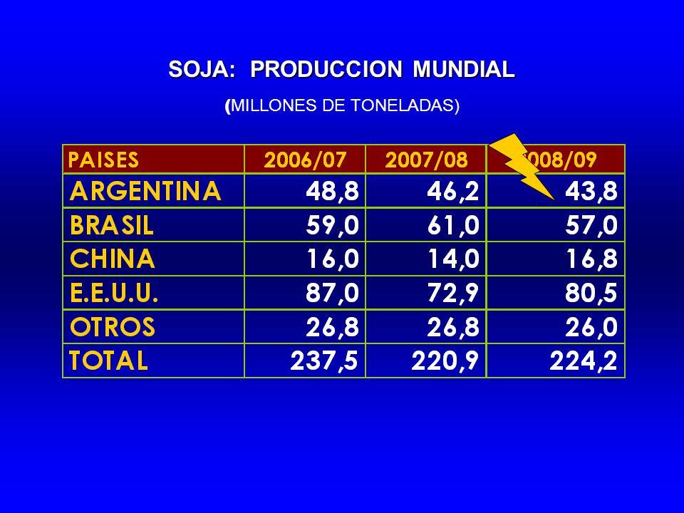SOJA: PRODUCCION MUNDIAL ( MILLONES DE TONELADAS)