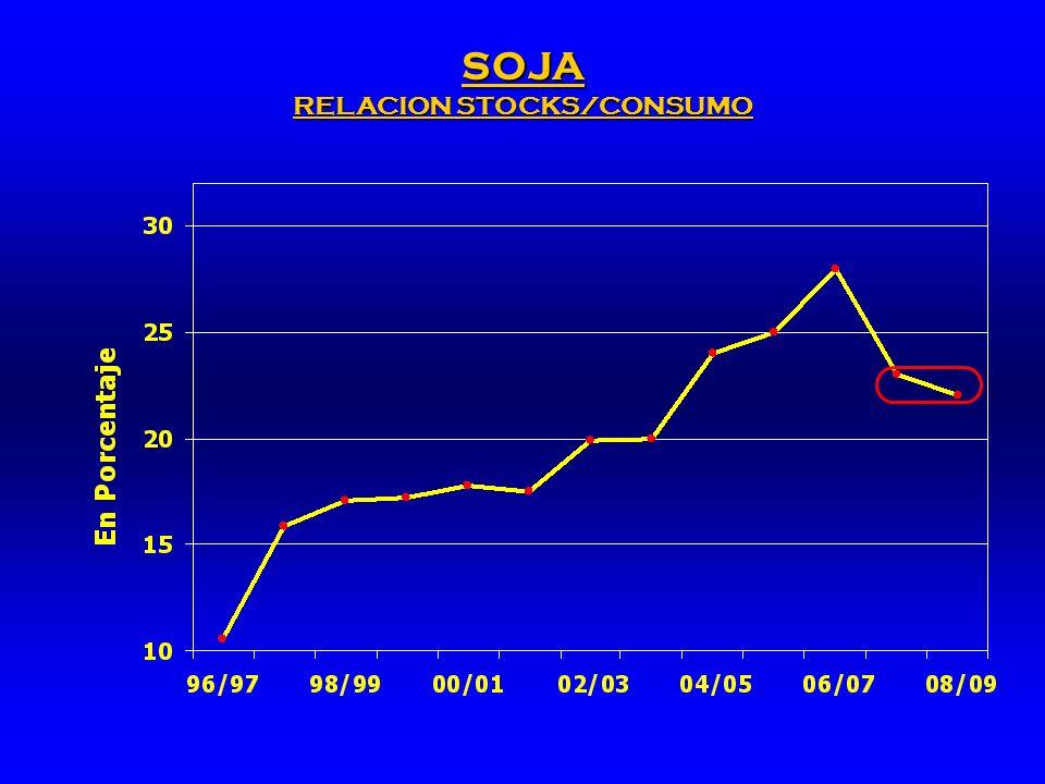SOJA RELACION STOCKS/CONSUMO