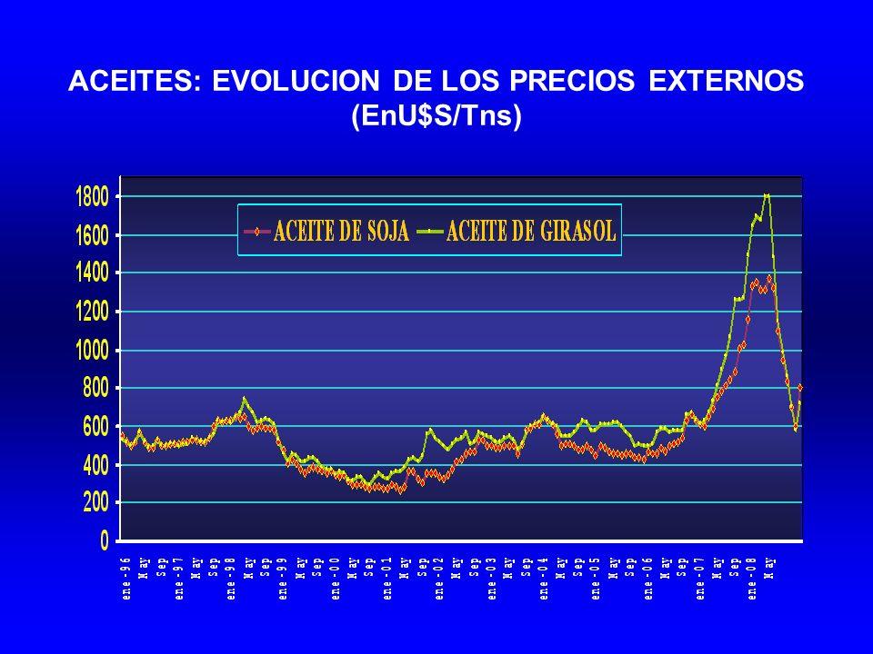 ACEITES: EVOLUCION DE LOS PRECIOS EXTERNOS (EnU$S/Tns)