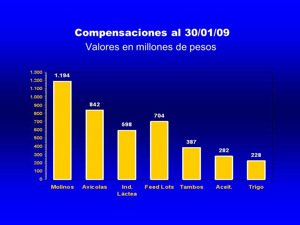 Compensaciones al 30/01/09 Valores en millones de pesos