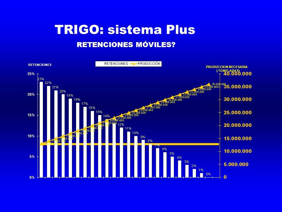 TRIGO: sistema Plus RETENCIONES MÓVILES PRODUCCION NECESARIA ( TONELADAS) RETENCIONES