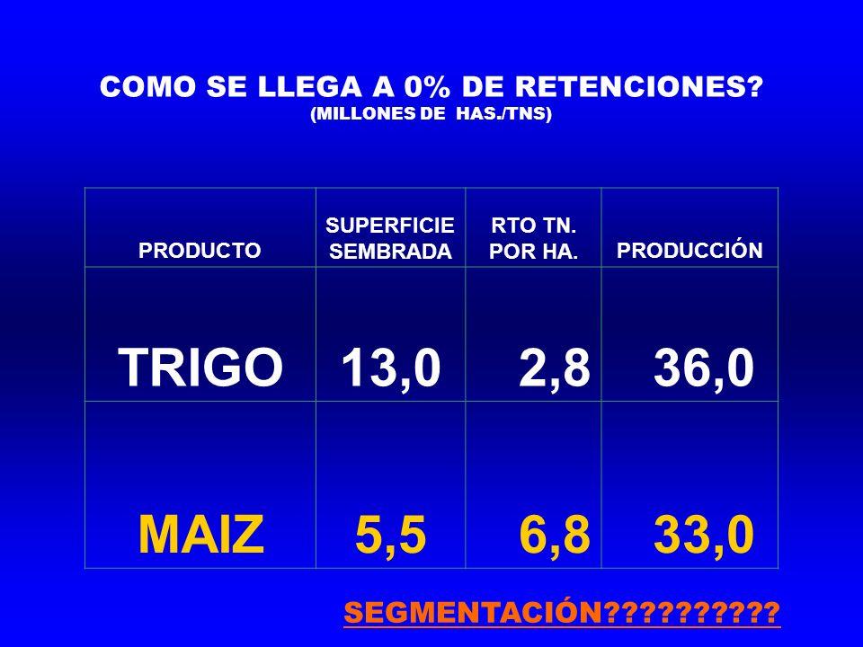 COMO SE LLEGA A 0% DE RETENCIONES. (MILLONES DE HAS./TNS) PRODUCTO SUPERFICIE SEMBRADA RTO TN.