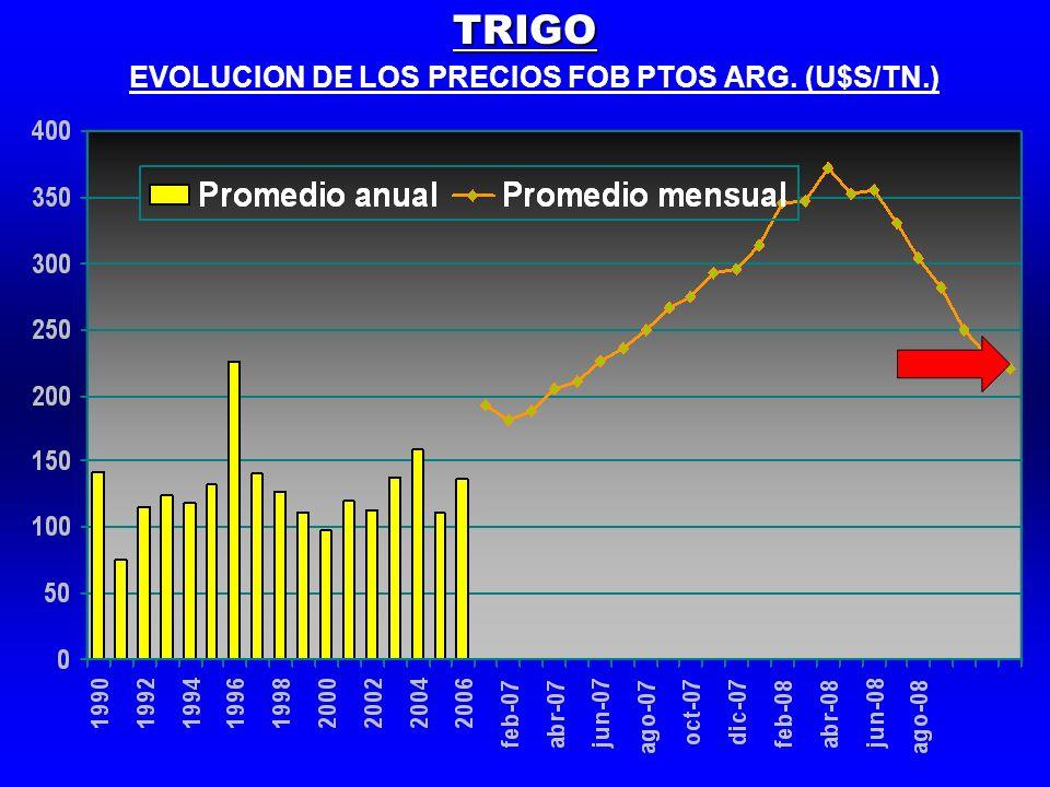 EVOLUCION DE LOS PRECIOS FOB PTOS ARG. (U$S/TN.)TRIGO
