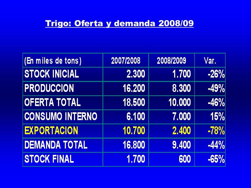 Trigo: Oferta y demanda 2008/09