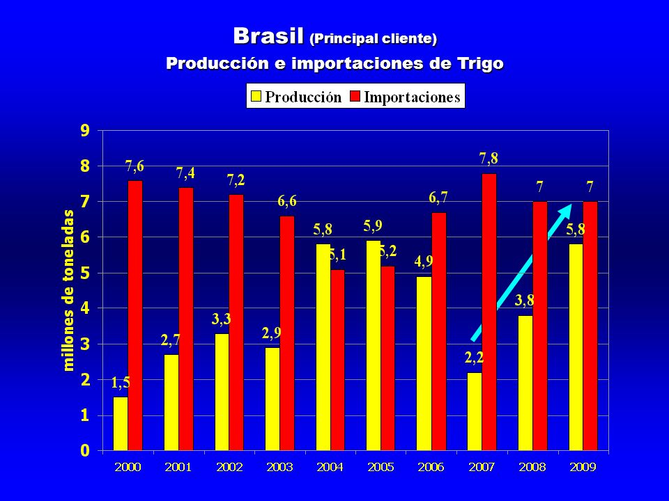 Brasil (Principal cliente) Producción e importaciones de Trigo