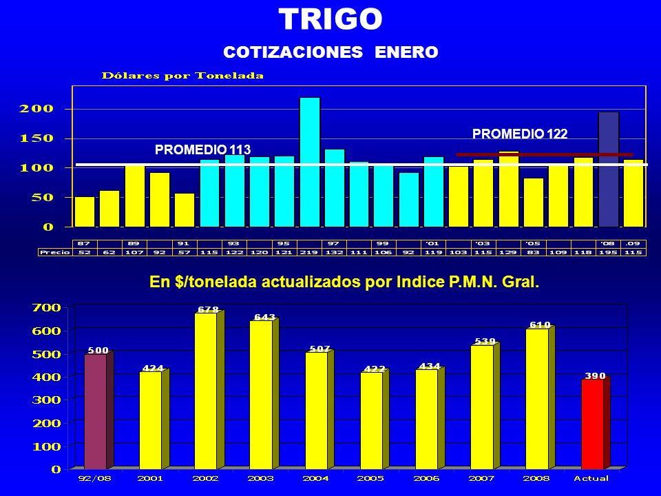 TRIGO COTIZACIONES ENERO PROMEDIO 113 PROMEDIO 122 En $/tonelada actualizados por Indice P.M.N.