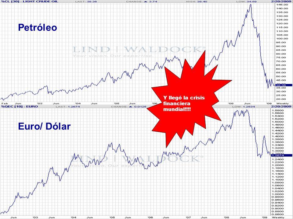 Petróleo Euro/ Dólar Y llegó la crisis financiera mundial!!!!