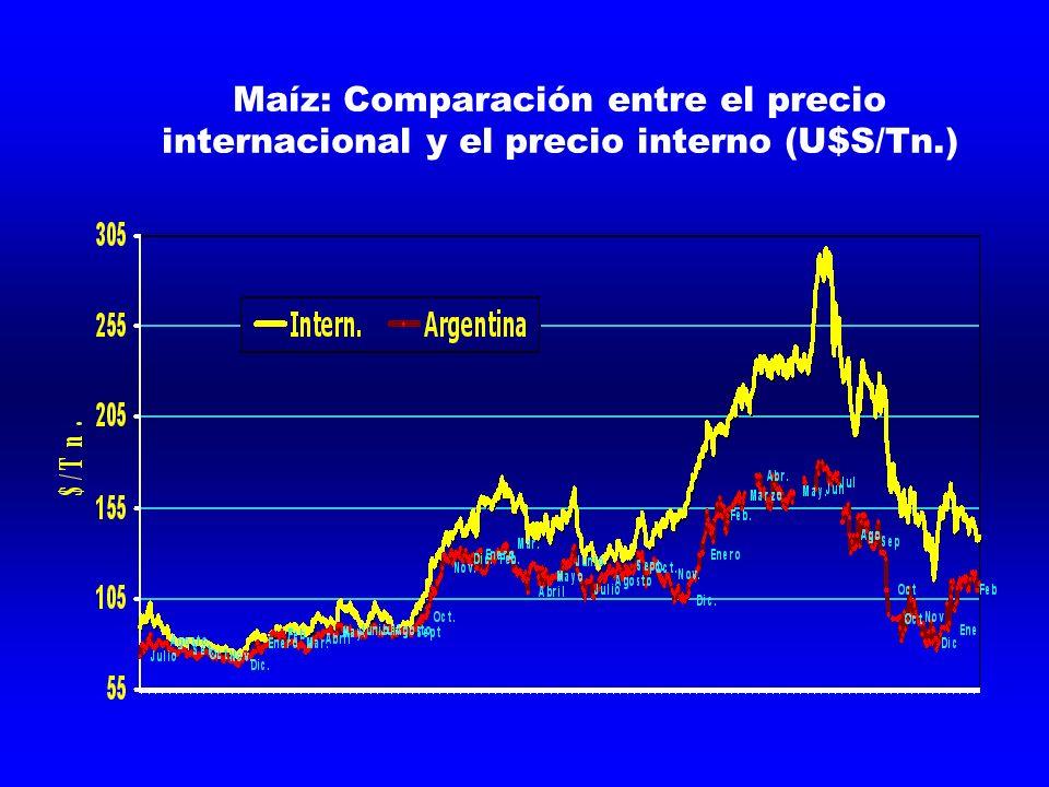 Maíz: Comparación entre el precio internacional y el precio interno (U$S/Tn.)