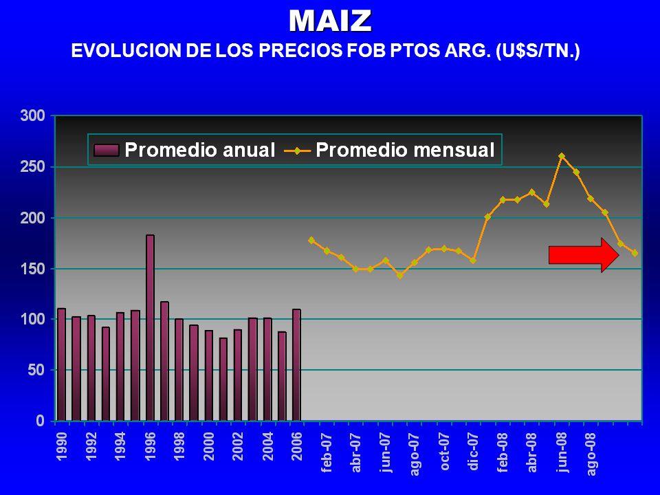 EVOLUCION DE LOS PRECIOS FOB PTOS ARG. (U$S/TN.)MAIZ
