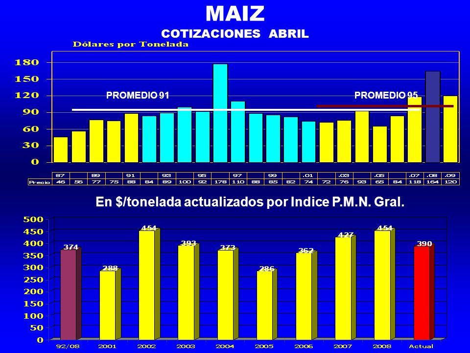 MAIZ COTIZACIONES ABRIL PROMEDIO 91PROMEDIO 95 En $/tonelada actualizados por Indice P.M.N. Gral.