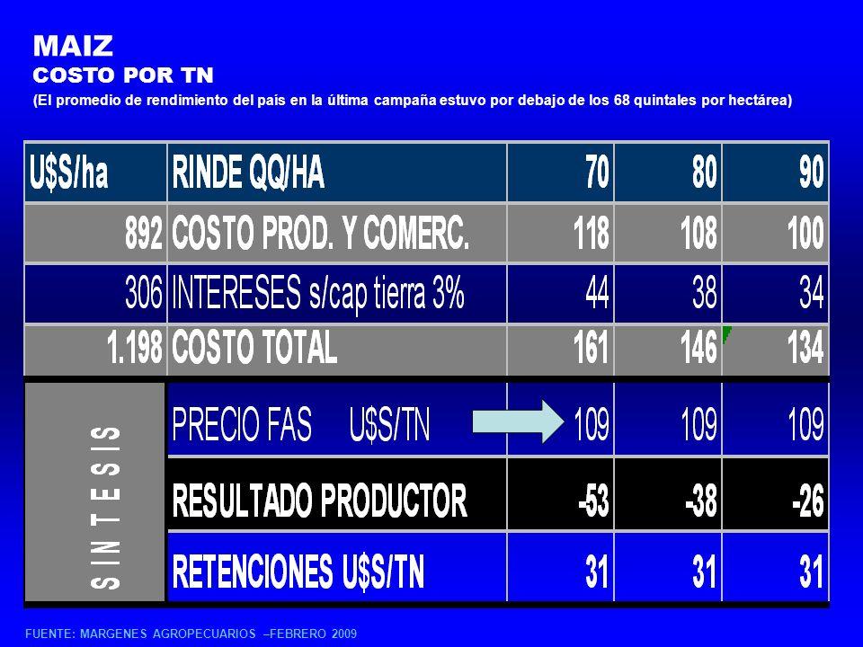 MAIZ (El promedio de rendimiento del país en la última campaña estuvo por debajo de los 68 quintales por hectárea) COSTO POR TN FUENTE: MARGENES AGROPECUARIOS –FEBRERO 2009