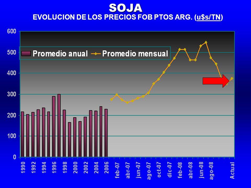 EVOLUCION DE LOS PRECIOS FOB PTOS ARG. (u$s/TN)SOJA