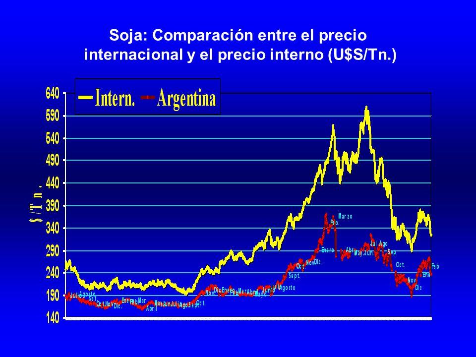 Soja: Comparación entre el precio internacional y el precio interno (U$S/Tn.)