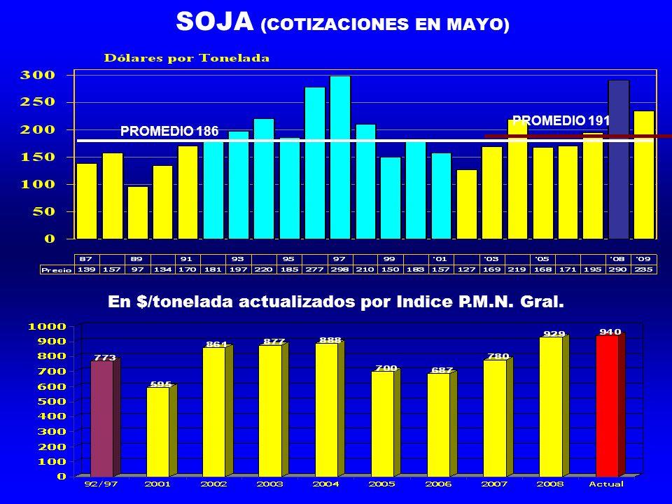 SOJA (COTIZACIONES EN MAYO) PROMEDIO 186 PROMEDIO 191 En $/tonelada actualizados por Indice P.M.N.
