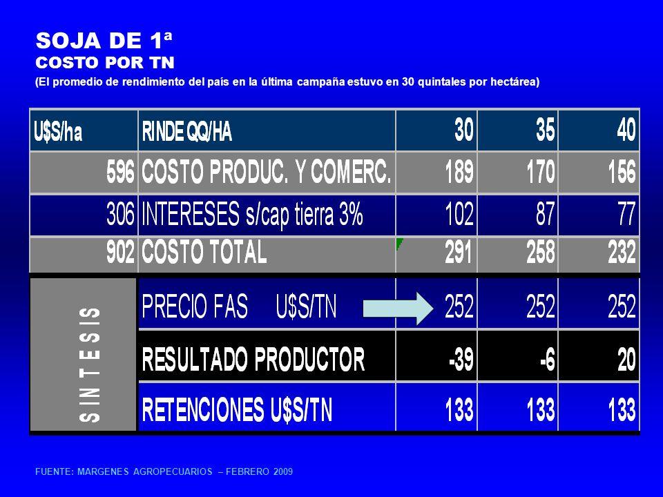 SOJA DE 1ª COSTO POR TN FUENTE: MARGENES AGROPECUARIOS – FEBRERO 2009 (El promedio de rendimiento del país en la última campaña estuvo en 30 quintales por hectárea)