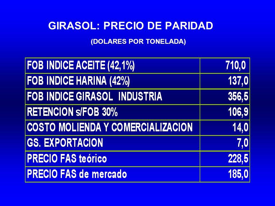 GIRASOL: PRECIO DE PARIDAD (DOLARES POR TONELADA)