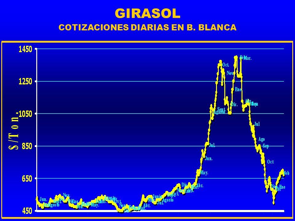 GIRASOL COTIZACIONES DIARIAS EN B. BLANCA