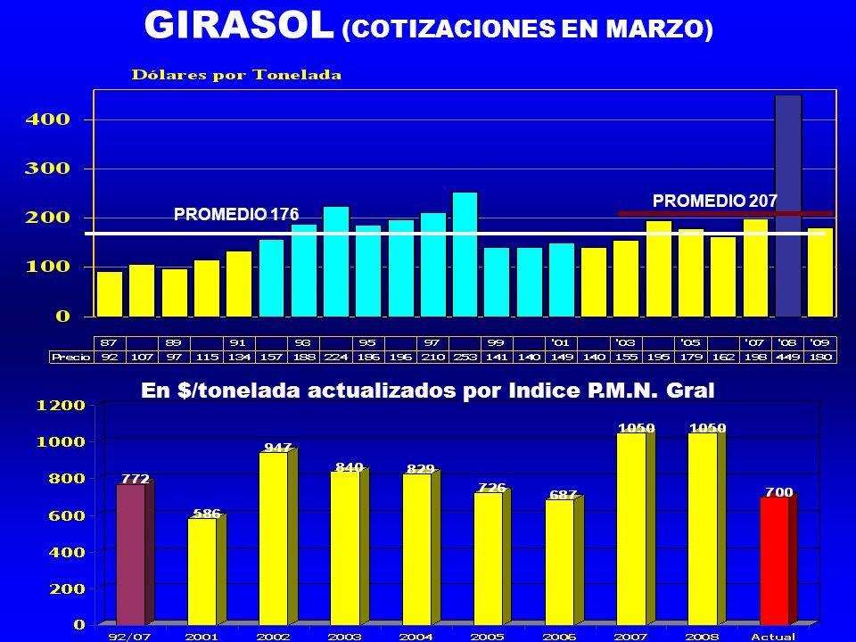 GIRASOL (COTIZACIONES EN MARZO) PROMEDIO 176 PROMEDIO 207 En $/tonelada actualizados por Indice P.M.N.
