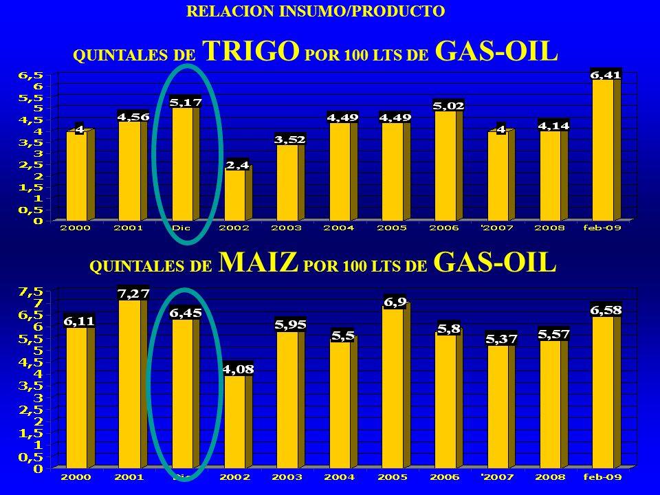 RELACION INSUMO/PRODUCTO QUINTALES DE TRIGO POR 100 LTS DE GAS-OIL QUINTALES DE MAIZ POR 100 LTS DE GAS-OIL