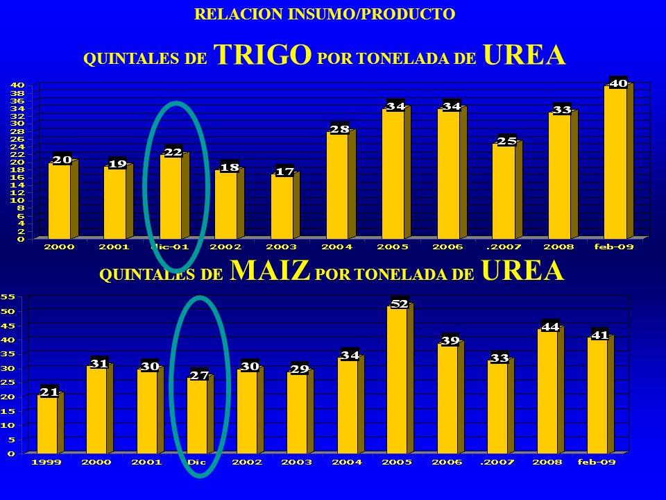 RELACION INSUMO/PRODUCTO QUINTALES DE TRIGO POR TONELADA DE UREA QUINTALES DE MAIZ POR TONELADA DE UREA