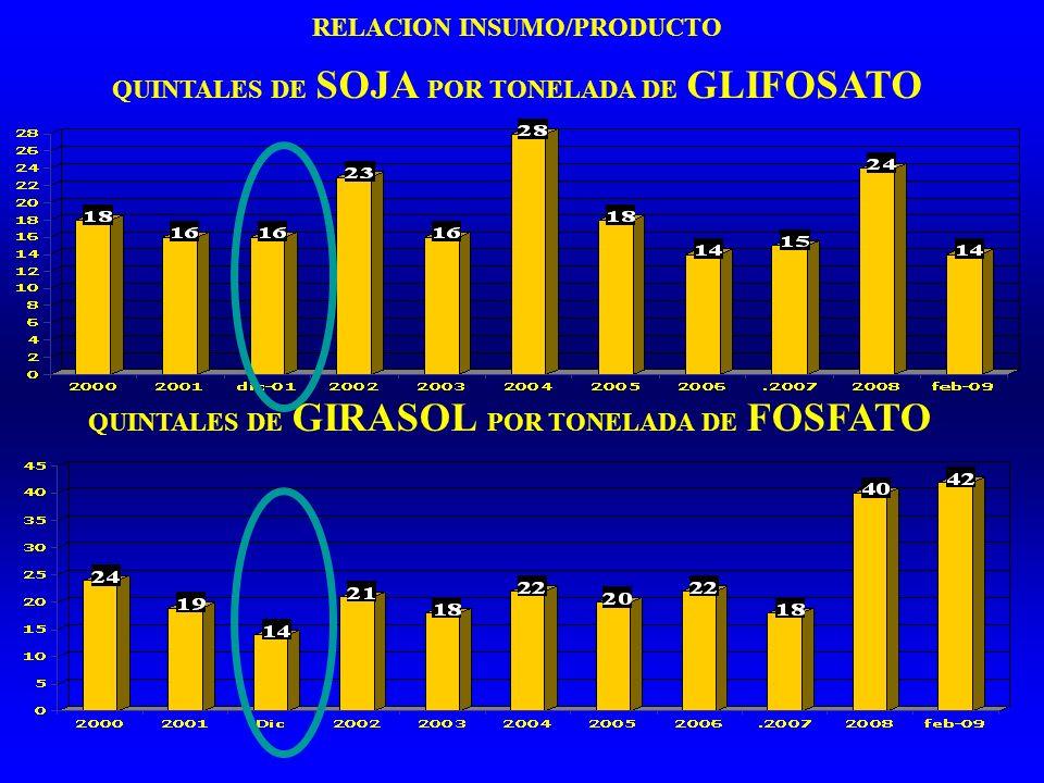 RELACION INSUMO/PRODUCTO QUINTALES DE SOJA POR TONELADA DE GLIFOSATO QUINTALES DE GIRASOL POR TONELADA DE FOSFATO