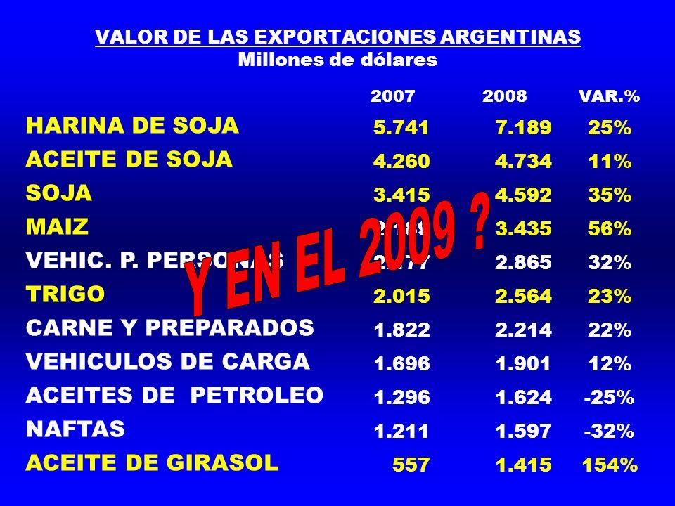 VALOR DE LAS EXPORTACIONES ARGENTINAS Millones de dólares 20072008VAR.% HARINA DE SOJA 5.741 7.18925% ACEITE DE SOJA 4.260 4.73411% SOJA 3.415 4.59235% MAIZ 2.189 3.43556% VEHIC.