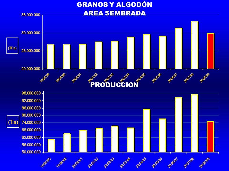 GRANOS Y ALGODÓN AREA SEMBRADA PRODUCCION
