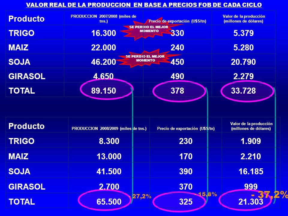 VALOR REAL DE LA PRODUCCION EN BASE A PRECIOS FOB DE CADA CICLO SE PERDIO EL MEJOR MOMENTO SE PERDIO EL MEJOR MOMENTO - 27,2% - 15,8% - 37,2% Producto PRODUCCION 2008/2009 (miles de tns.)Precio de exportación (U$S/tn) Valor de la producción (millones de dólares) TRIGO8.3002301.909 MAIZ13.0001702.210 SOJA41.50039016.185 GIRASOL2.700370999 TOTAL65.50032521.303 Producto PRODUCCION 2007/2008 (miles de tns.)Precio de exportación (U$S/tn) Valor de la producción (millones de dólares) TRIGO16.3003305.379 MAIZ22.0002405.280 SOJA46.20045020.790 GIRASOL4.6504902.279 TOTAL89.15037833.728