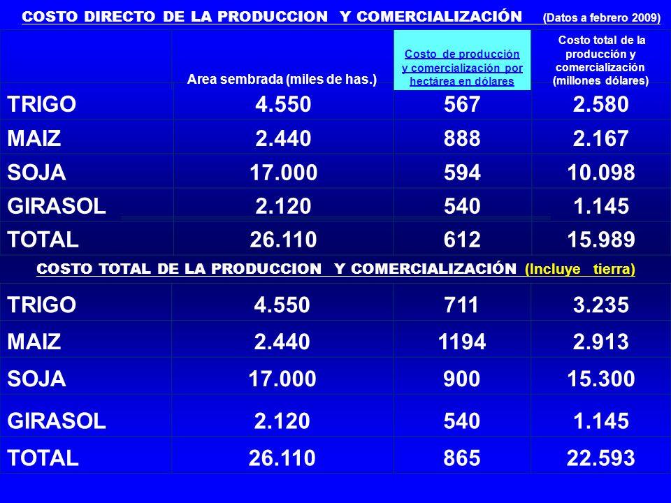 COSTO DIRECTO DE LA PRODUCCION Y COMERCIALIZACIÓN (Datos a febrero 2009) COSTO TOTAL DE LA PRODUCCION Y COMERCIALIZACIÓN (Incluye tierra) TRIGO4.5505672.580 MAIZ2.4408882.167 SOJA17.00059410.098 GIRASOL2.1205401.145 TOTAL26.11061215.989 Area sembrada (miles de has.) Costo de producción y comercializa cion por hectárea en dólares Costo total de la producción y comercializ ación (millones dólares) TRIGO4.5507113.235 MAIZ2.44011942.913 SOJA17.00090015.300 GIRASOL2.1205401.145 TOTAL26.11086522.593 Area sembrada (miles de has.) Costo de producción y comercializacion por hectárea en dólares Costo total de la producción y comercializació n (millones dólares) Area sembrada (miles de has.) Costo de producción y comercialización por hectárea en dólares Costo total de la producción y comercialización (millones dólares)