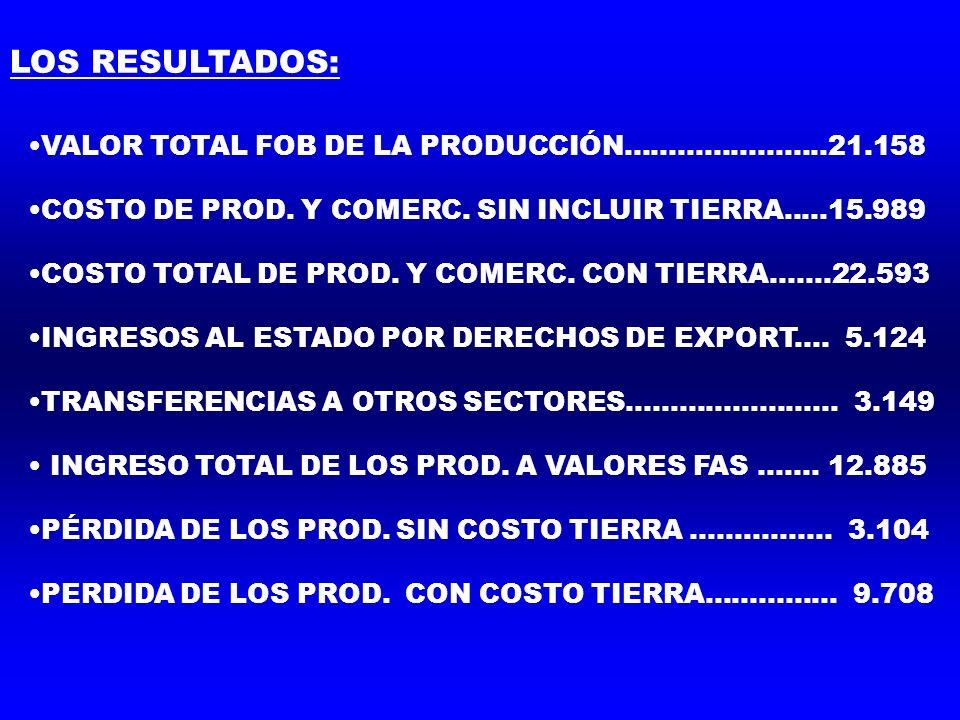 VALOR TOTAL FOB DE LA PRODUCCIÓN…………………..21.158 COSTO DE PROD.