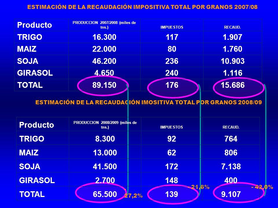 ESTIMACIÓN DE LA RECAUDACIÓN IMOSITIVA TOTAL POR GRANOS 2008/09 - 27,2% - 21,6%- 42,0% ESTIMACIÓN DE LA RECAUDACIÓN IMPOSITIVA TOTAL POR GRANOS 2007/08 Producto PRODUCCION 2007/2008 (miles de tns.)IMPUESTOSRECAUD.