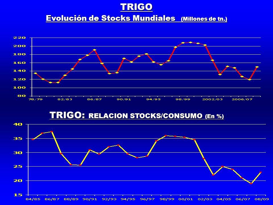 TRIGO Evolución de Stocks Mundiales (Millones de tn.) TRIGO: RELACION STOCKS/CONSUMO (En %)
