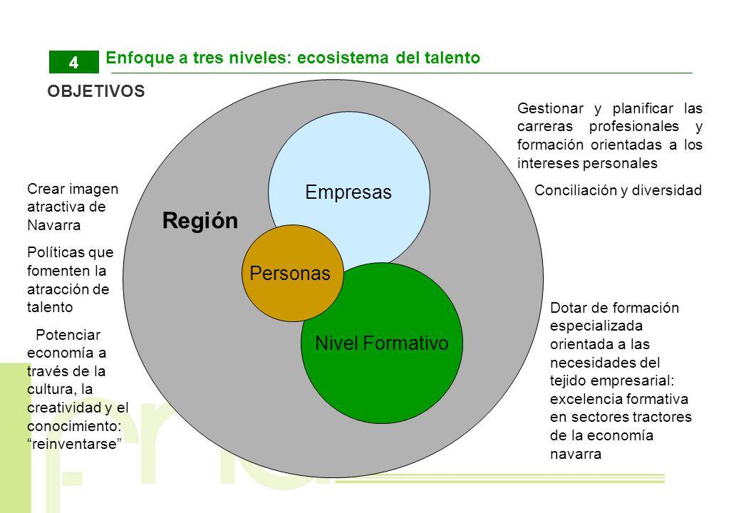 Enfoque a tres niveles: ecosistema del talento 4 OBJETIVOS Empresas Nivel Formativo Dotar de formación especializada orientada a las necesidades del t