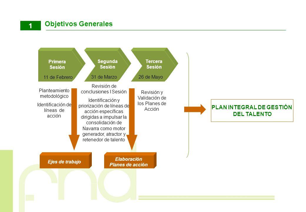 Objetivos Generales 1 Revisión y Validación de los Planes de Acción Planteamiento metodológico Identificación de líneas de acción Primera Sesión Segun