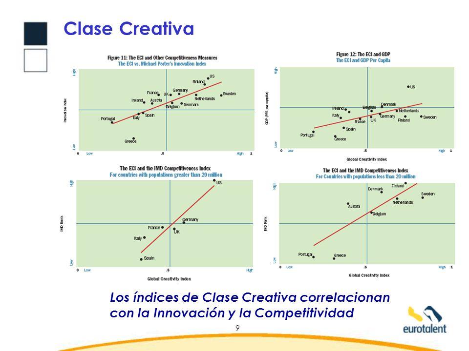 10 Clase Creativa frente a Clase Reactiva Un Perfil de Clase Creativa Orientación de servicio al cliente Iniciativa Trabajo en Equipo Integridad Seguridad en uno mismo Autocontrol