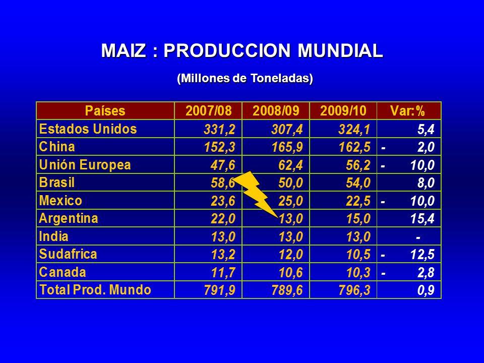 MAIZ : PRODUCCION MUNDIAL (Millones de Toneladas) (Millones de Toneladas)