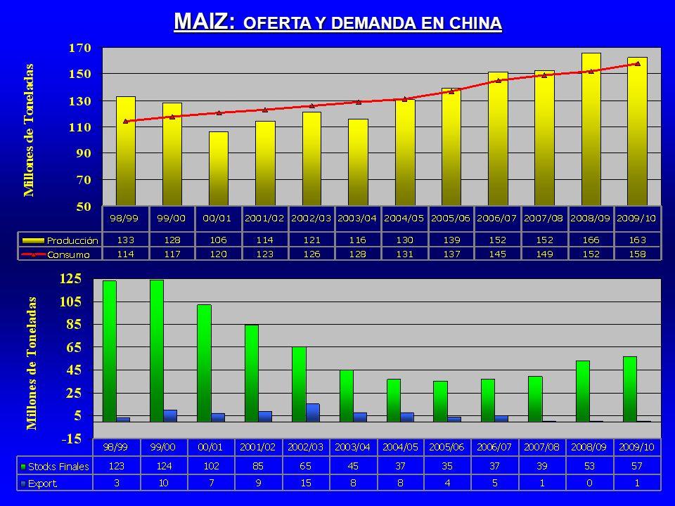 MAIZ: OFERTA Y DEMANDA EN CHINA