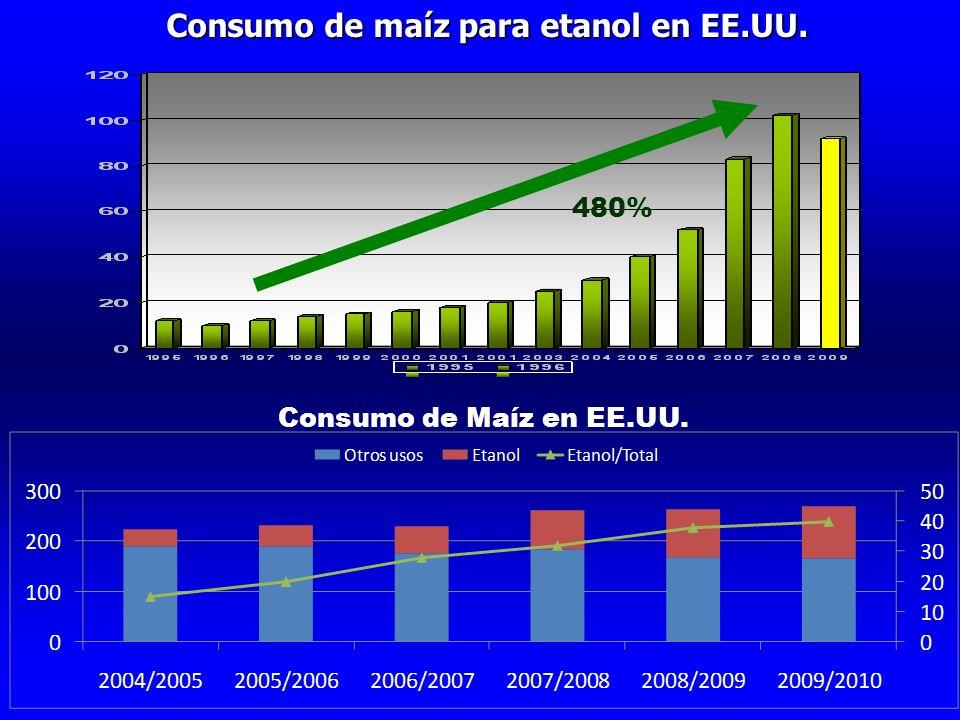Consumo de maíz para etanol en EE.UU. 480% Consumo de Maíz en EE.UU.