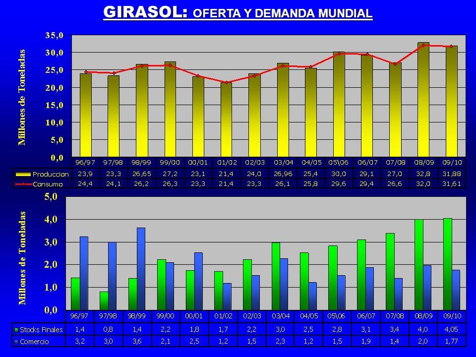 GIRASOL: OFERTA Y DEMANDA MUNDIAL