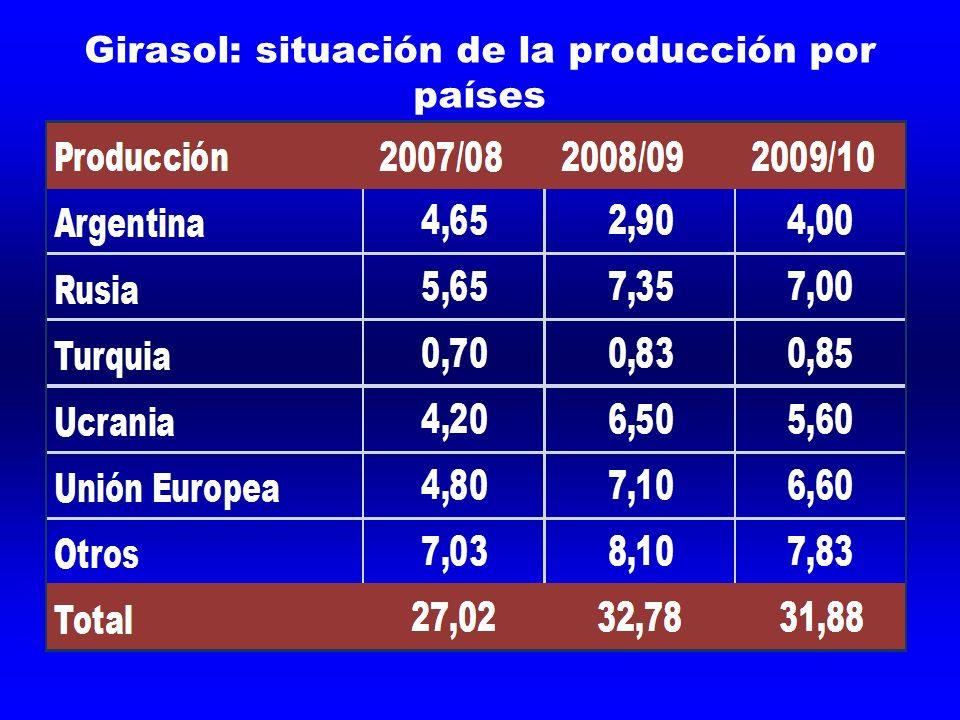 Girasol: situación de la producción por países