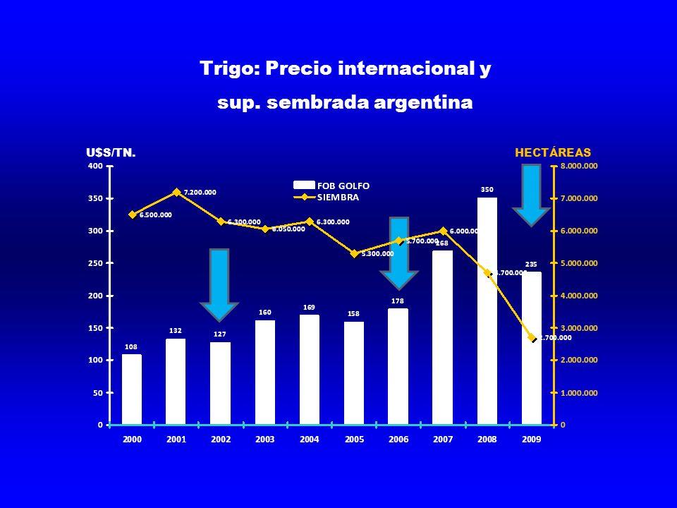 Trigo: Precio internacional y sup. sembrada argentina U$S/TN.HECTÁREAS