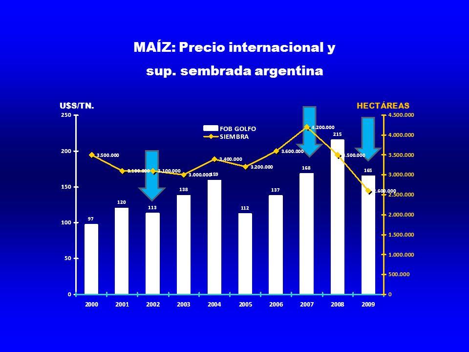 MAÍZ: Precio internacional y sup. sembrada argentina U$S/TN.HECTÁREAS