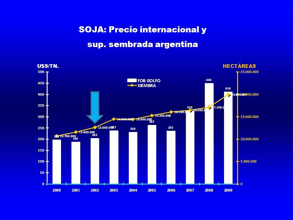 SOJA: Precio internacional y sup. sembrada argentina U$S/TN.HECTÁREAS