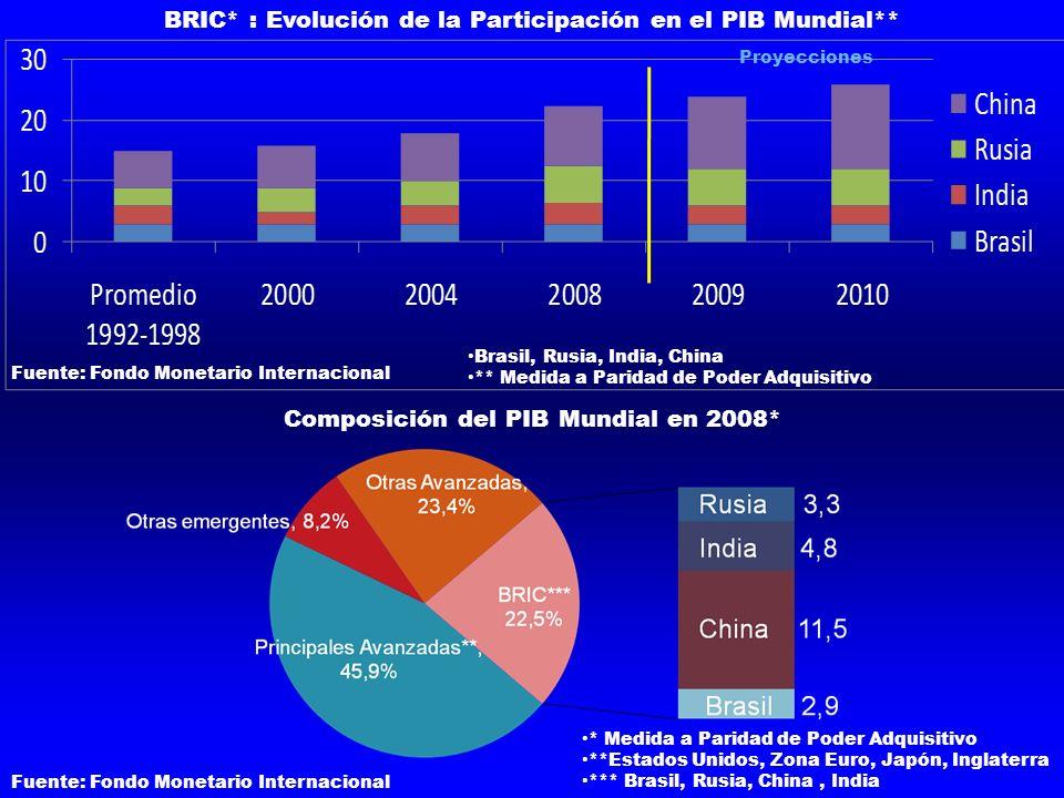 Proyecciones BRIC* : Evolución de la Participación en el PIB Mundial** Fuente: Fondo Monetario Internacional Brasil, Rusia, India, China ** Medida a P