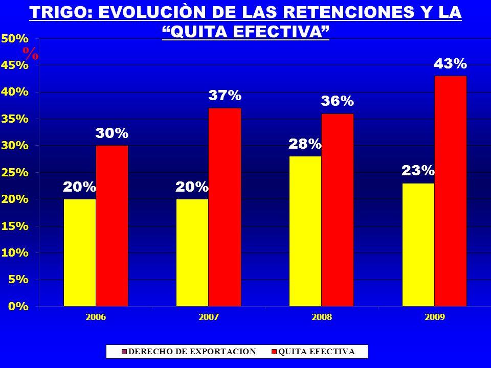 TRIGO: EVOLUCIÒN DE LAS RETENCIONES Y LA QUITA EFECTIVA