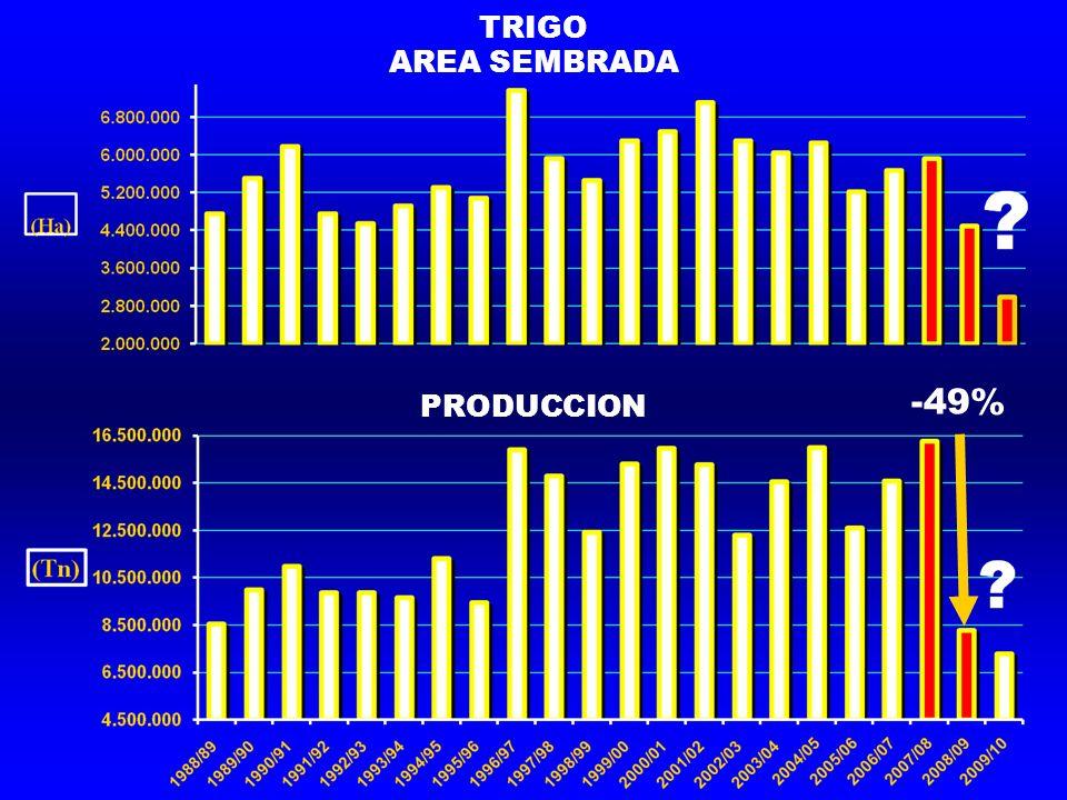 TRIGO AREA SEMBRADA PRODUCCION -49%